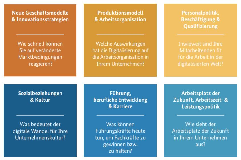Gestaltungsfelder unternehmensWert:MenschPLUS Handlungskonzepte